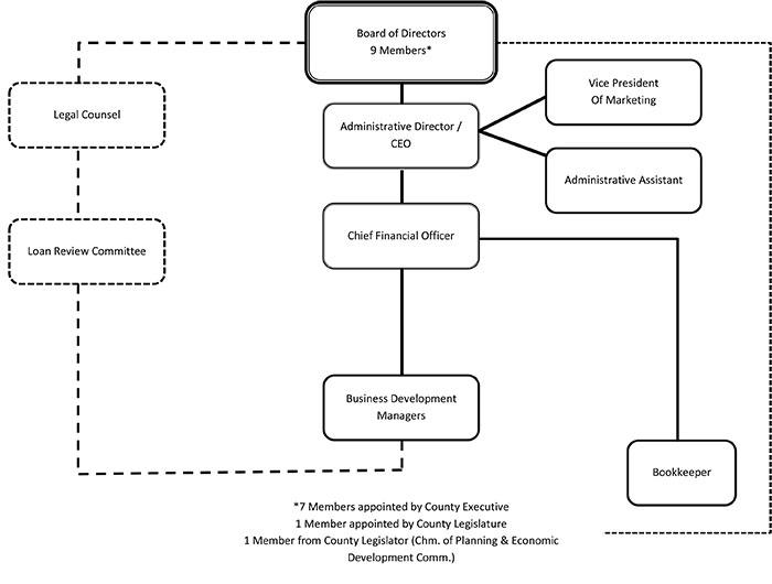 Organizational-Chart